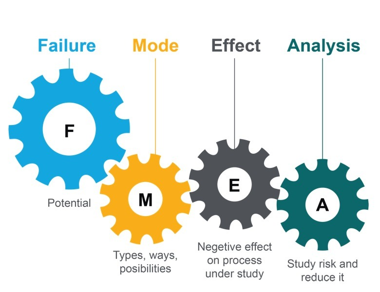 FMEA - Failure Modes and Effects Analysis Course
